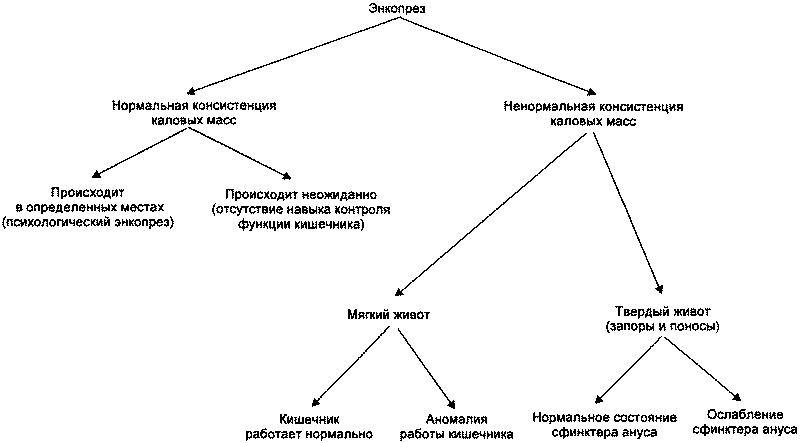 Причины энкопреза у детей