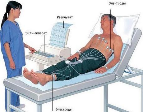 Диагностика болезней сердца