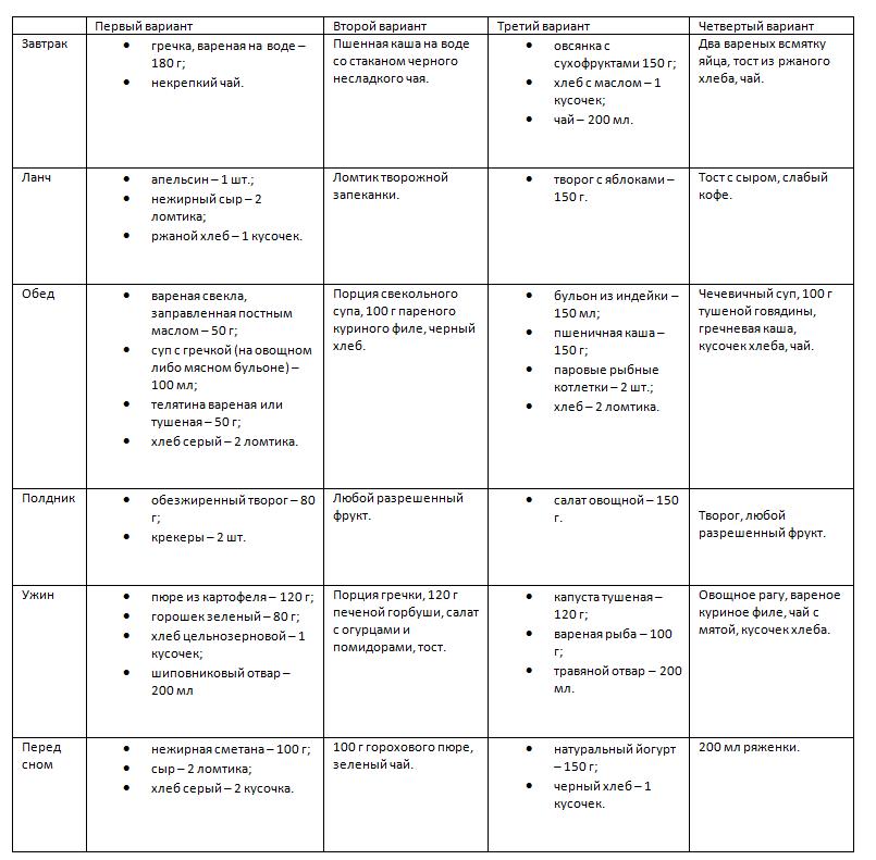 Гестационный диабет у беременных: причины и лечение. Какие могут быть осложнения?