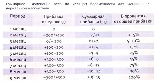 таблица набора веса по месяцам