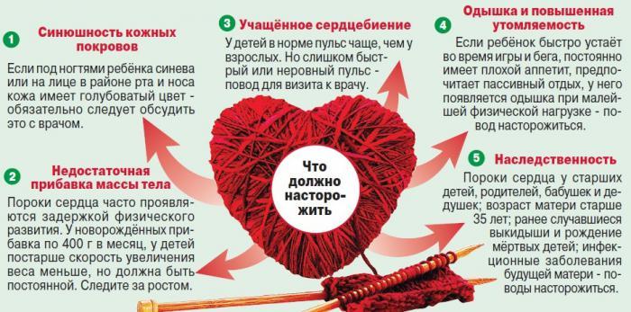 Симптомы болезней сердца