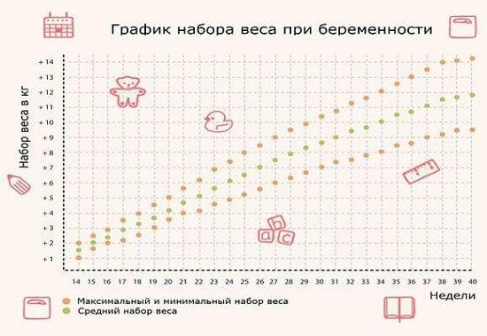 график набора веса